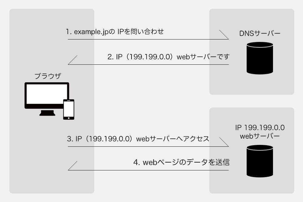 webサイト表示の仕組み